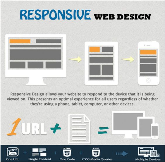 Responsive Design Is The Future Of Mobile Development