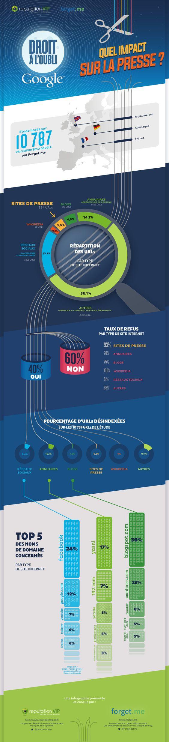 10 octobre 2014 - Trois infographies aujourd'hui qui présentent la façon dont le droit à l'oubli est traité par Google ainsi que des statistiques par types de traitement et par Actualité Abondance
