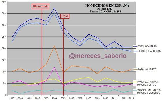 #existen muchos homicidios, pero el G€N€Rismo y su dictadura solo nos habla de mujeres por VG