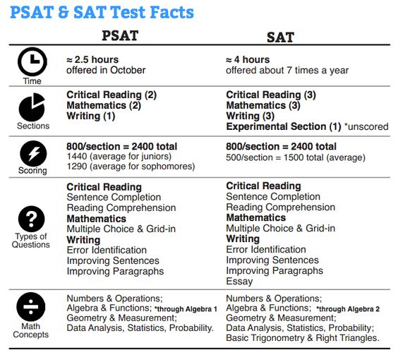 What exactly is on the PSAT?