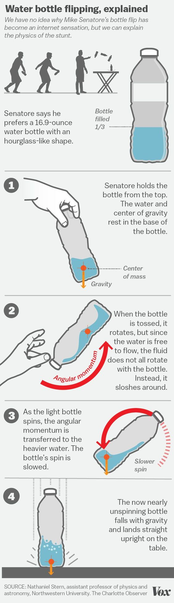 Bottled water science