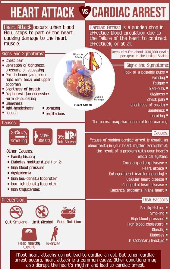 Difference Between Heart Attacks Cardiac Arrest Cardiac Arrest Cardiac Heart Attack