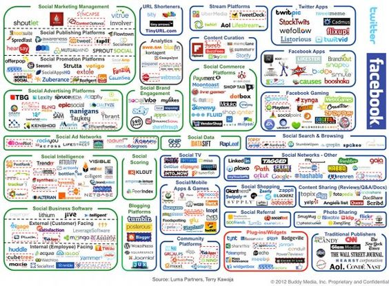 buddy media's social marketing landscape or is it land-grab :)