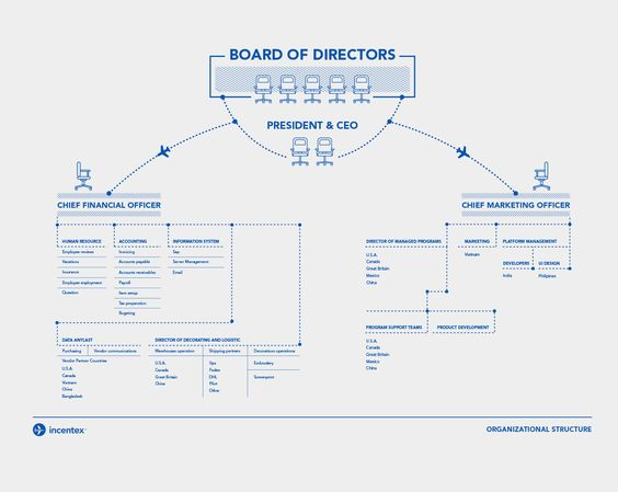 Best 25+ Organizational structure ideas on Pinterest Wooden - horizontal organization chart template