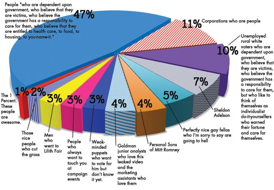The American Electorate, As Seen By Mitt Romney: A GQ Pie Chart    Read More http://www.gq.com/news-politics/blogs/death-race/2012/09/the-american-electorate-as-seen-by-mitt-romney.html#ixzz26y4AGY1J