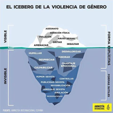 El iceberg de la violencia de género. Infografía de Amnistía Internacional.