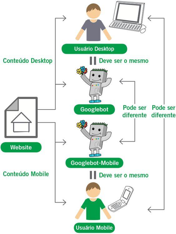 Otimização de sites para mobile é algo no qual as empresas já deveriam estar começando a investir?