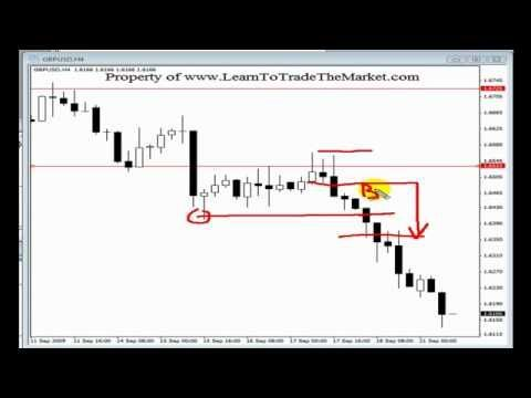 Best Price Action Forex Trading Strategies Tutorial From Nial