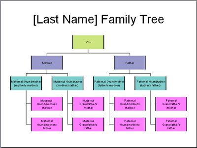 Example Family Tree Template - Subscription Sites Are Not The Best