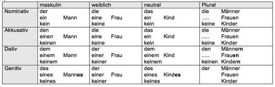 fall_uebersicht_nomen