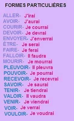 Simple future - Formes particulières du futur simple   French language  lessons, French words, Learn french