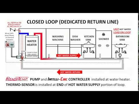 26 Hot Water Circulation System Youtube Circulation System