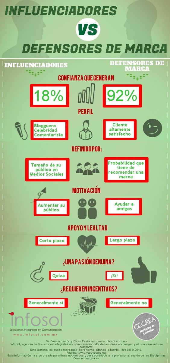 #Influencers vs defensores de #marca #infografia