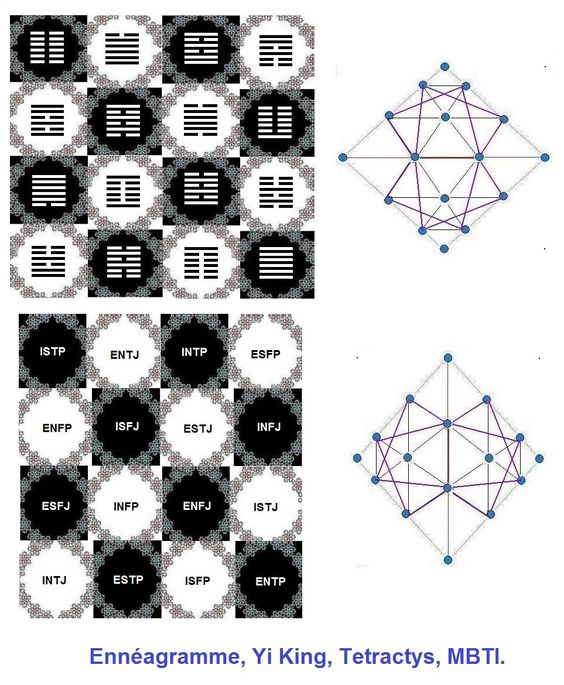 Modèle du MBTI 4599a5cf0903225cf1c70c01c69da2c4