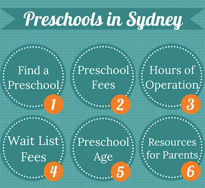 Preschools in Sydney. Topics I cover in this article are: finding a preschool, what age are preschoolers, the hours of most preschools, fees, wait lists, what you need to enrol and how to make the transition as easy as possible for your preschooler.