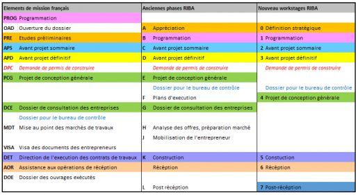 Plan Du Travail Architecture Architecte Cabinet Architecte