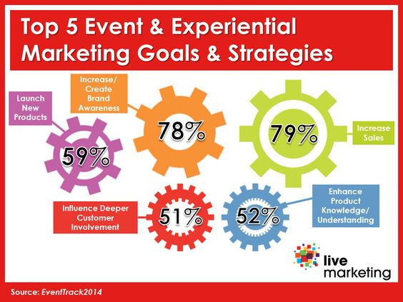 According to EventTrack 2014, the top goals and strategies for event and experiential marketing are to drive sales and increase brand awareness. Brands are increasingly using event and experiential marketing to launch new products.