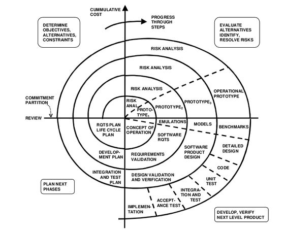 The cons and pros of spiral model of software development Real - software evaluation