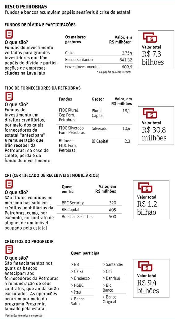 Fundos somam R$ 9 bilhões em papéis afetados pela crise da Petrobras - 23/02/2015 - Mercado - Folha de S.Paulo