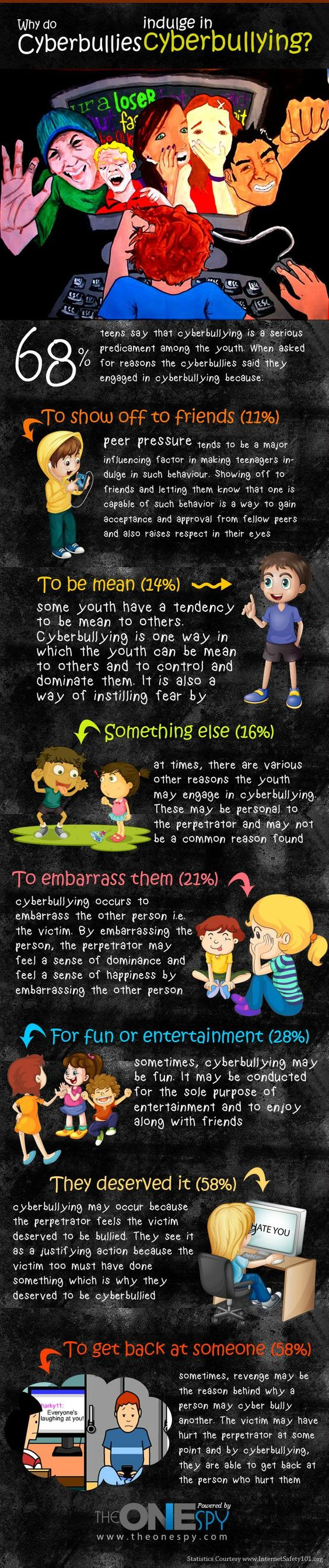 Stories and Reasons of CyberBullying by CyberBullies with Facts and Statistics: