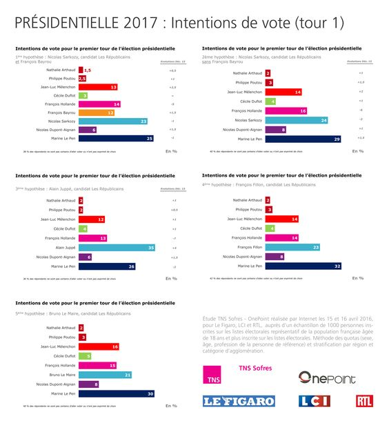 Présidentielle 2017 : Intentions de vote (17 avril 2016) http://www.tns-sofres.com/publications/presidentielle-2017-intentions-de-vote-17-avril-2016: