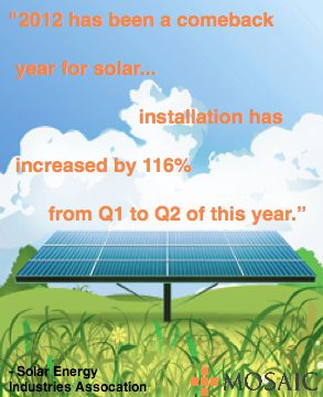 "According to the Solar Energy Industries Association:    ""2012 has been a comeback year for solar.""    http://buzz.mw/-KOk_Z"