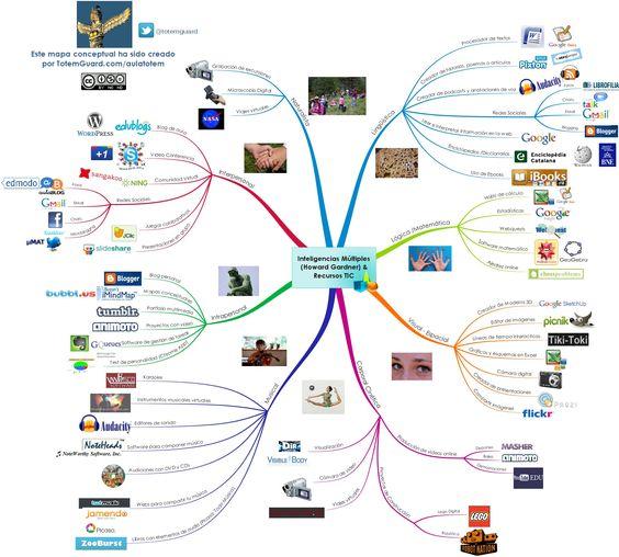 Mapa conceptual: Recursos tic para desarrollar las inteligencias múltiples de Howard Gardner @totemguard
