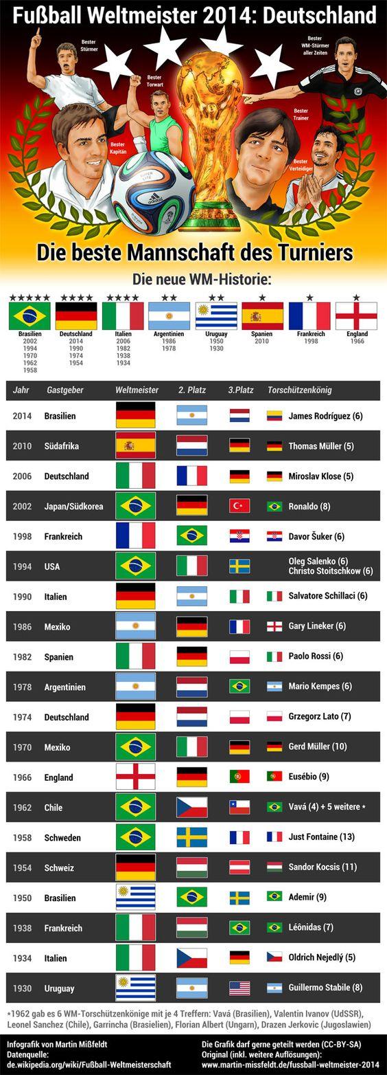 Deutschland ist Fußball Weltmeister 2014 (Infografik)