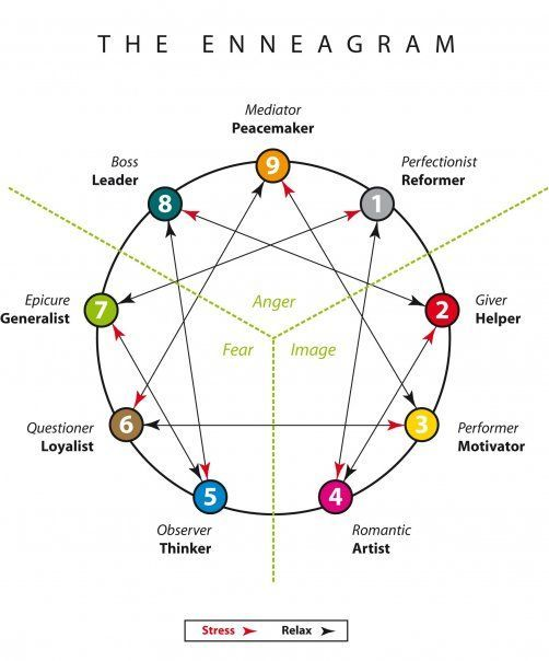 Image result for Enneagram chart