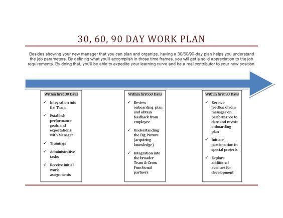 Sample 90 Day Plan Template RMartinezedu Pinterest Template   Sample Work  Plan