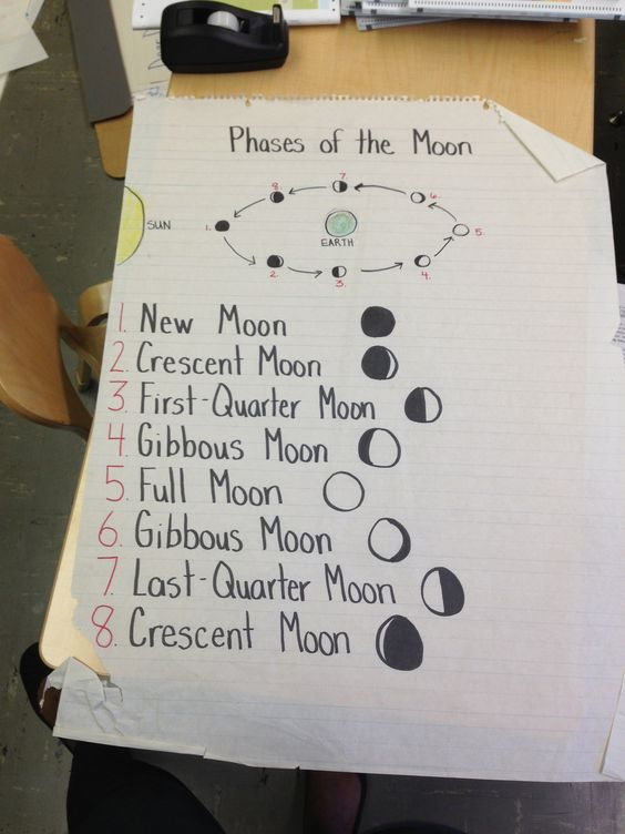 4th and more the moon kids learning anchor charts anchors learning ...