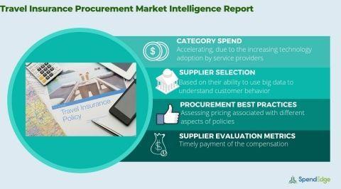 Procurement Market Intelligence Supply Market Forecasts Cost