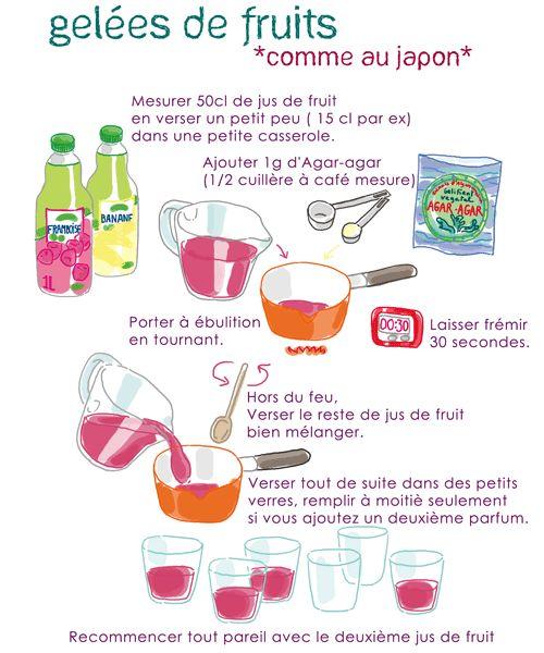« Jelly à l'Agar agar » vraiment super simple, très parfumées, assez light et rapide à faire, succès général !