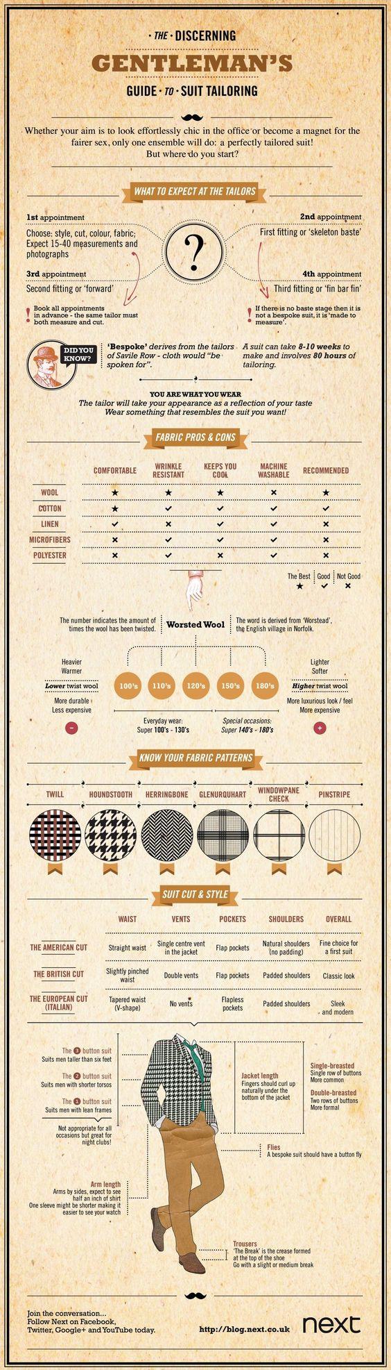 Men's tailoring info-graphic