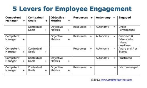 Levers Of Employee Engagement Even As Innovation And Transient