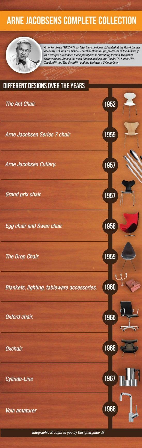 arne-jacobsen-infographic