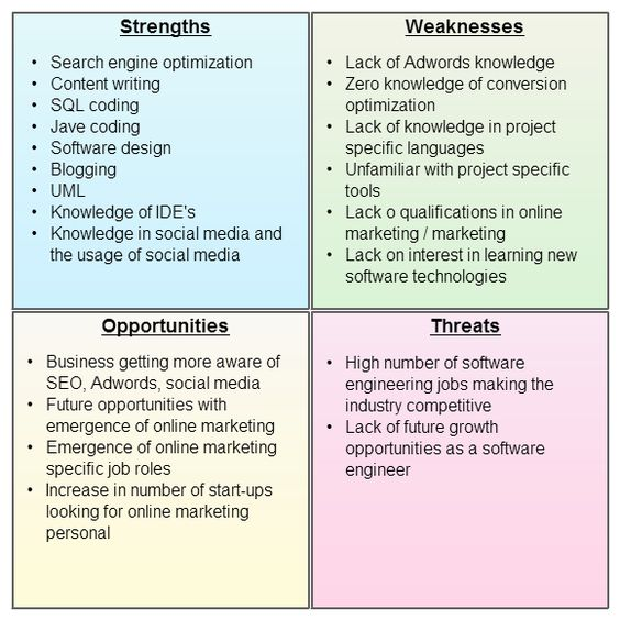 How to do a personal swot analysis personal swot analysis for Quick will template