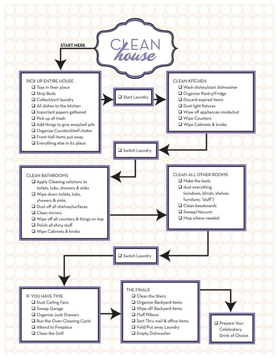Free Clean House Worksheet Flow, Chart and Deep cleaning - flow chart template for kids