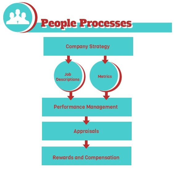 organizational development Organizational Development Work