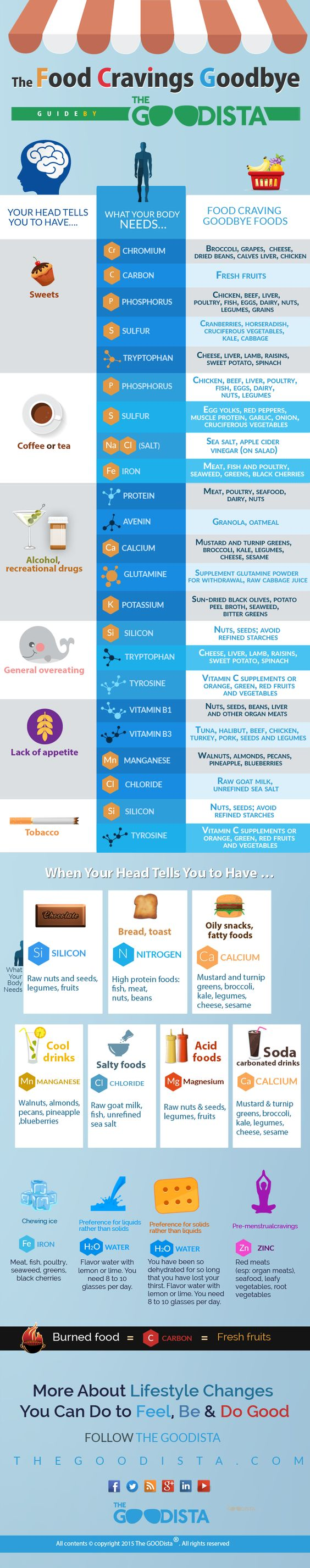 Food Cravings Chart and Infographic. Say goodbye to food cravings and use this chart for healthier choices. Don't Eat That - Eat This. Read the article on thegoodista.com | The GOODista @TheGoodista: