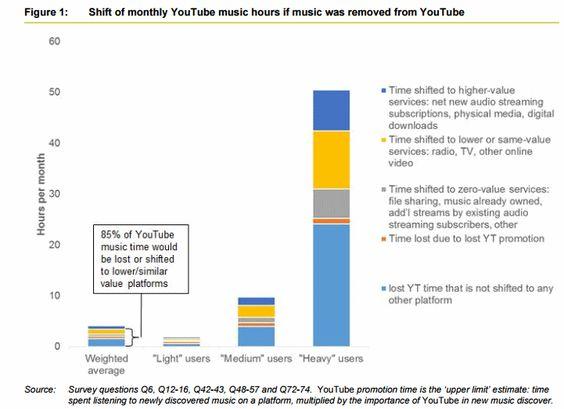youtube canibaliza ventas musica
