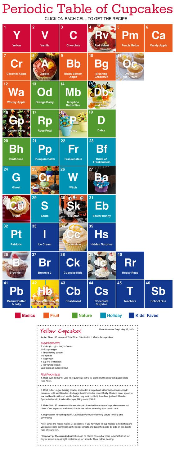 Periodic Table of Cupcakes, has recipes for many varieties.  This just tickles me!