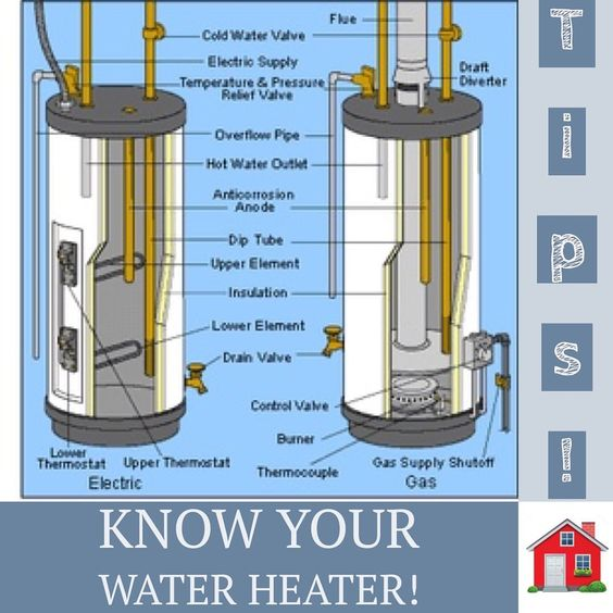 Comment Below If You Ever Had To Repair A Hot Water Heater What