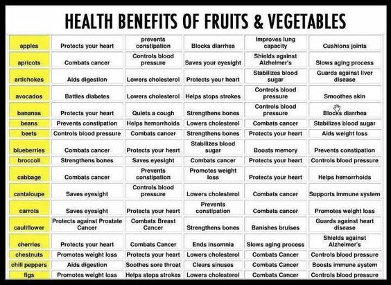 Benefits of fruit & veggies