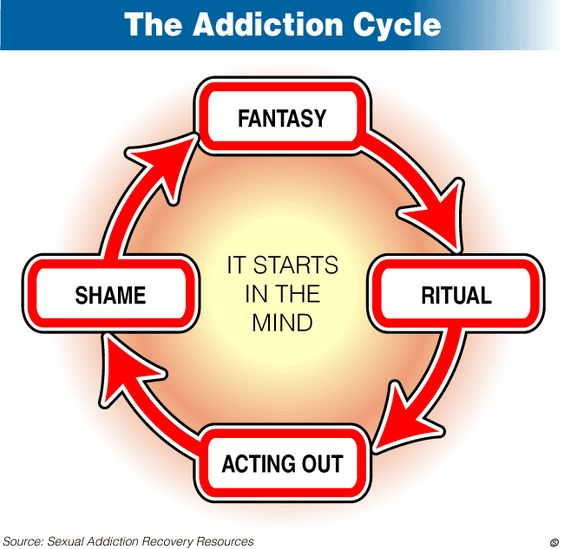 Sexual Addiction, Depression, and the Emotional Affair By Therese Borchard Published Jun 18, 2014    http://www.everydayhealth.com/columns/therese-borchard-sanity-break/sexual-addiction-depression-and-the-emotional-affair/?pos=1xid=nl_EverydayHealthEmotionalHealth_20140627