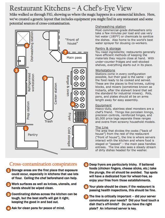 Restaurant Kitchens A Chef 39 S Eye View And A Look At Cross Contamination Site Selection