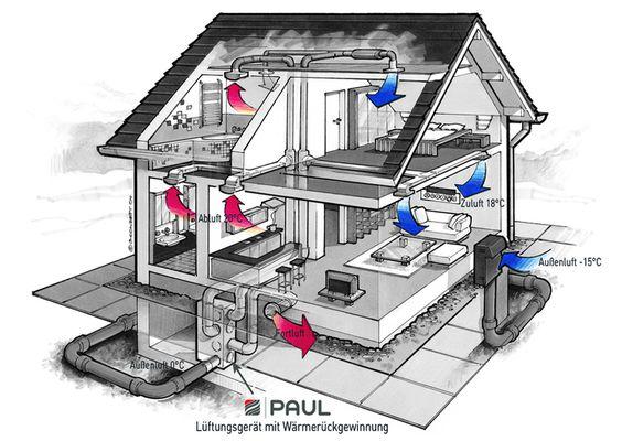 Prinzipdarstellung Wohnraumlüftung mit Wärmerückgewinnung