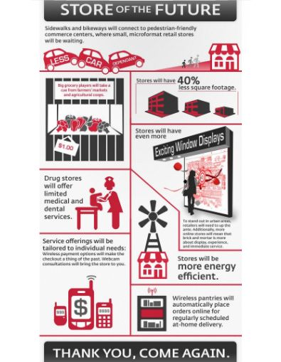 """""""The store of the future"""" infographic: Interbrand imagines how retail brands will adapt to new trends  View the infographic up close at http://www.interbrand.com/en/BestRetailBrands/2011.aspx"""