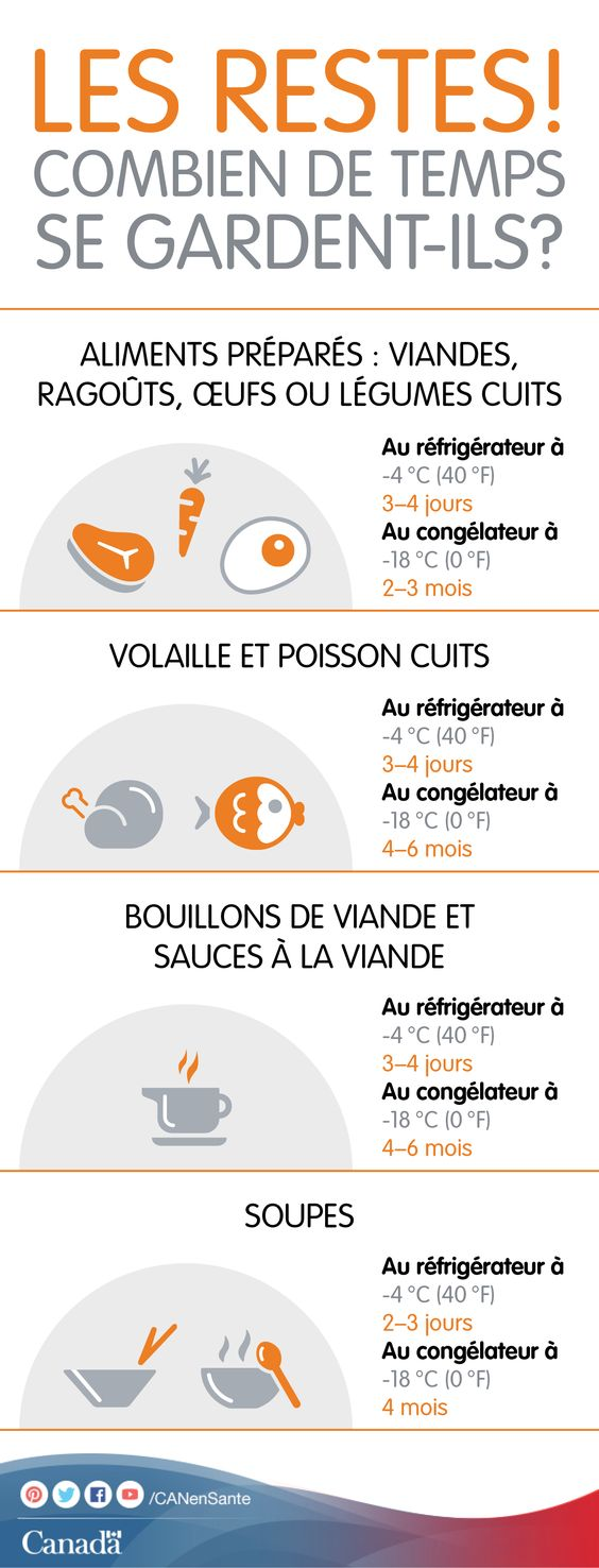 Obtenez des conseils pour la conservation salubre d'autres aliments : http://canadiensensante.gc.ca/eating-nutrition/safety-salubrite/storage-entreposage-fra.php?_ga=1.60290089.525080773.1393857104utm_source=pinterest_hcdnsutm_medium=socialutm_content=June24_freezerfood_FRutm_campaign=social_media_14#a5