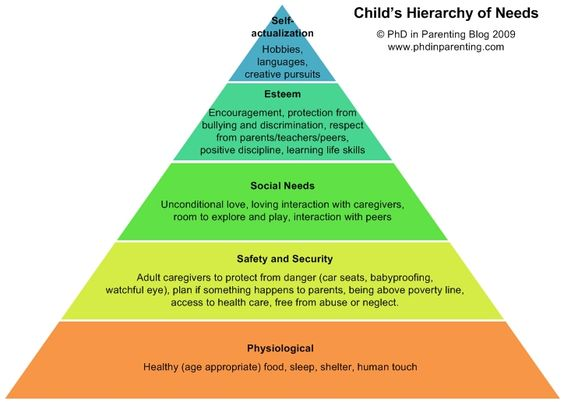 PhD in Parenting - PhD in Parenting - Child's Hierarchy of Needs